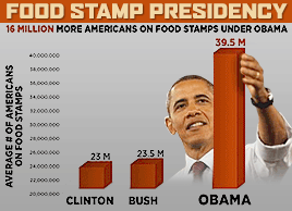 Barack Obama: The Food stamp president