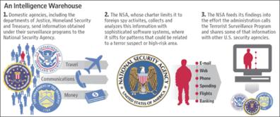 NSA Internet spying plot